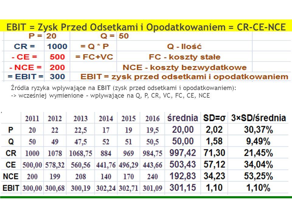 Źródła ryzyka wpływające na EBIT (zysk przed odsetkami i opodatkowaniem): -> wcześniej wymienione – wpływające na Q, P, CR, VC, FC, CE, NCE EBIT = Zys