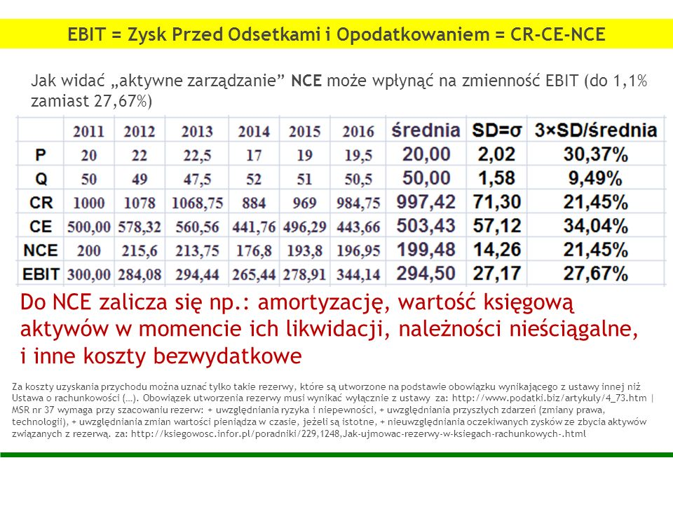 Jak widać aktywne zarządzanie NCE może wpłynąć na zmienność EBIT (do 1,1% zamiast 27,67%) Za koszty uzyskania przychodu można uznać tylko takie rezerw