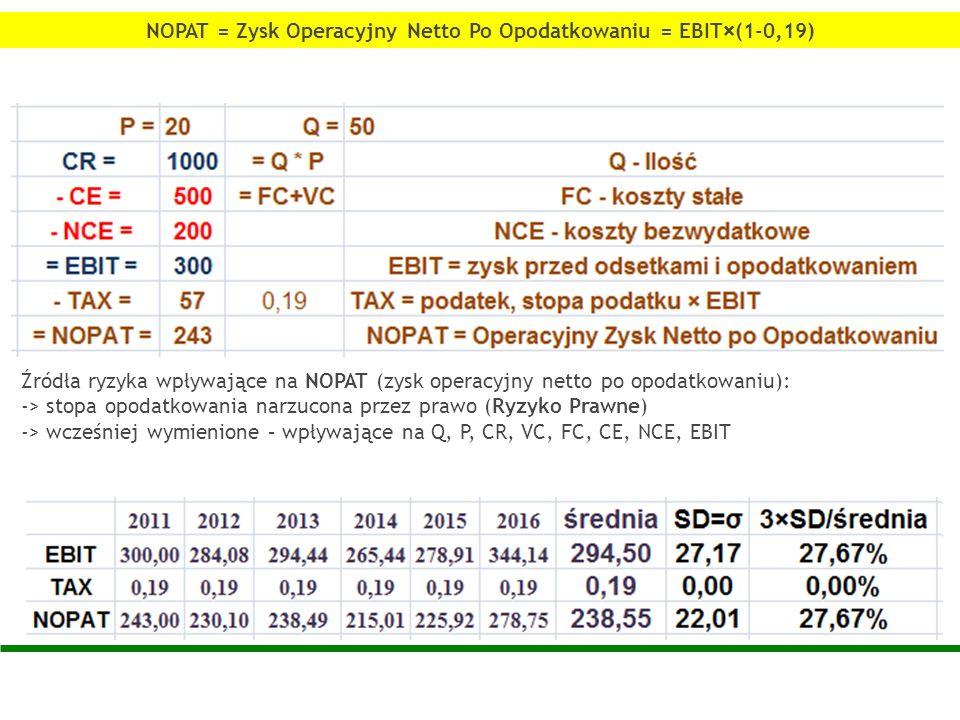 Źródła ryzyka wpływające na NOPAT (zysk operacyjny netto po opodatkowaniu): -> stopa opodatkowania narzucona przez prawo (Ryzyko Prawne) -> wcześniej