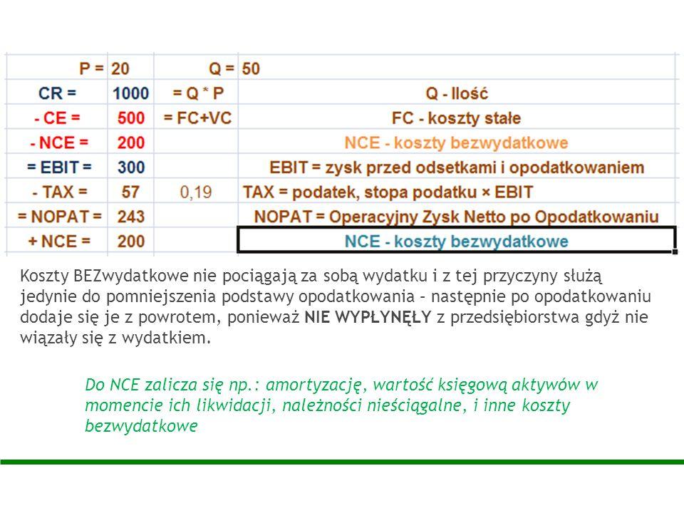 Do NCE zalicza się np.: amortyzację, wartość księgową aktywów w momencie ich likwidacji, należności nieściągalne, i inne koszty bezwydatkowe Koszty BE