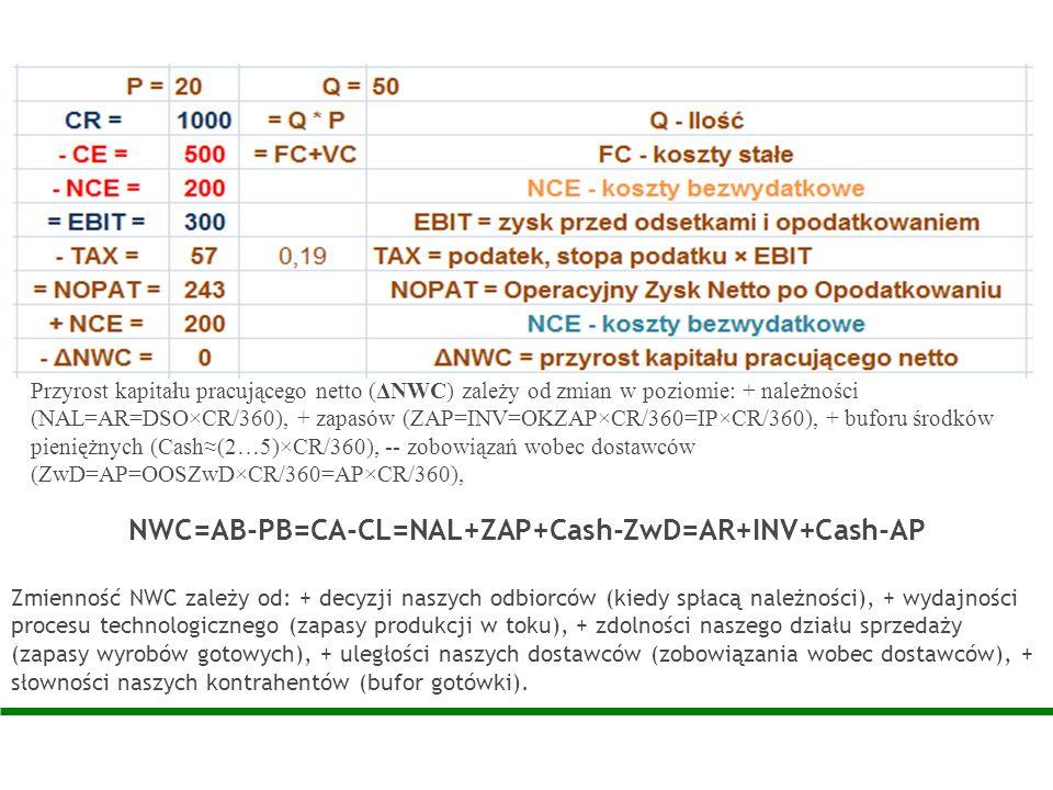 Przyrost kapitału pracującego netto (ΔNWC) zależy od zmian w poziomie: + należności (NAL=AR=DSO×CR/360), + zapasów (ZAP=INV=OKZAP×CR/360=IP×CR/360), +