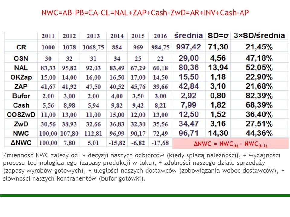 NWC=AB-PB=CA-CL=NAL+ZAP+Cash-ZwD=AR+INV+Cash-AP Zmienność NWC zależy od: + decyzji naszych odbiorców (kiedy spłacą należności), + wydajności procesu t