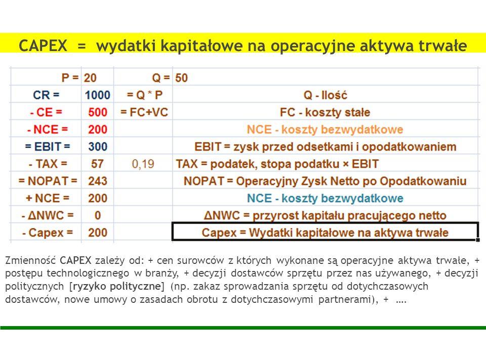Zmienność CAPEX zależy od: + cen surowców z których wykonane są operacyjne aktywa trwałe, + postępu technologicznego w branży, + decyzji dostawców spr