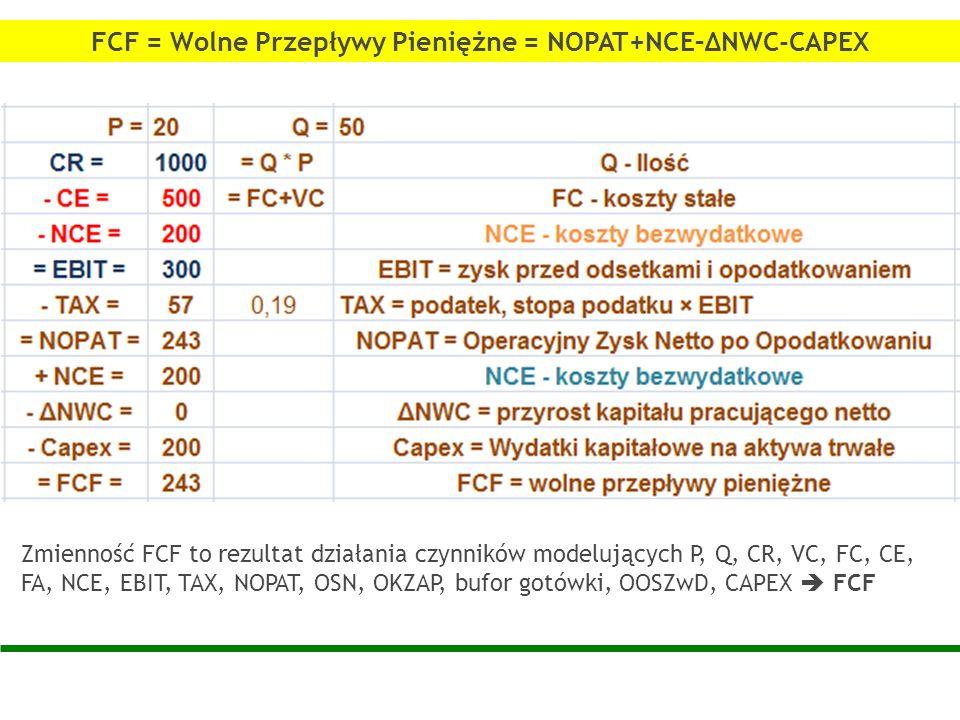 FCF = Wolne Przepływy Pieniężne = NOPAT+NCE–ΔNWC-CAPEX Zmienność FCF to rezultat działania czynników modelujących P, Q, CR, VC, FC, CE, FA, NCE, EBIT,