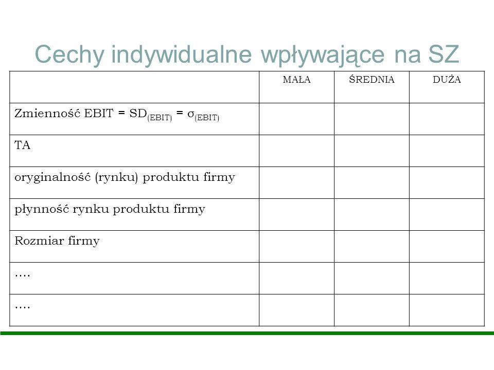 Cechy indywidualne wpływające na SZ MAŁAŚREDNIADUŻA Zmienność EBIT = SD (EBIT) = σ (EBIT) TA oryginalność (rynku) produktu firmy płynność rynku produk