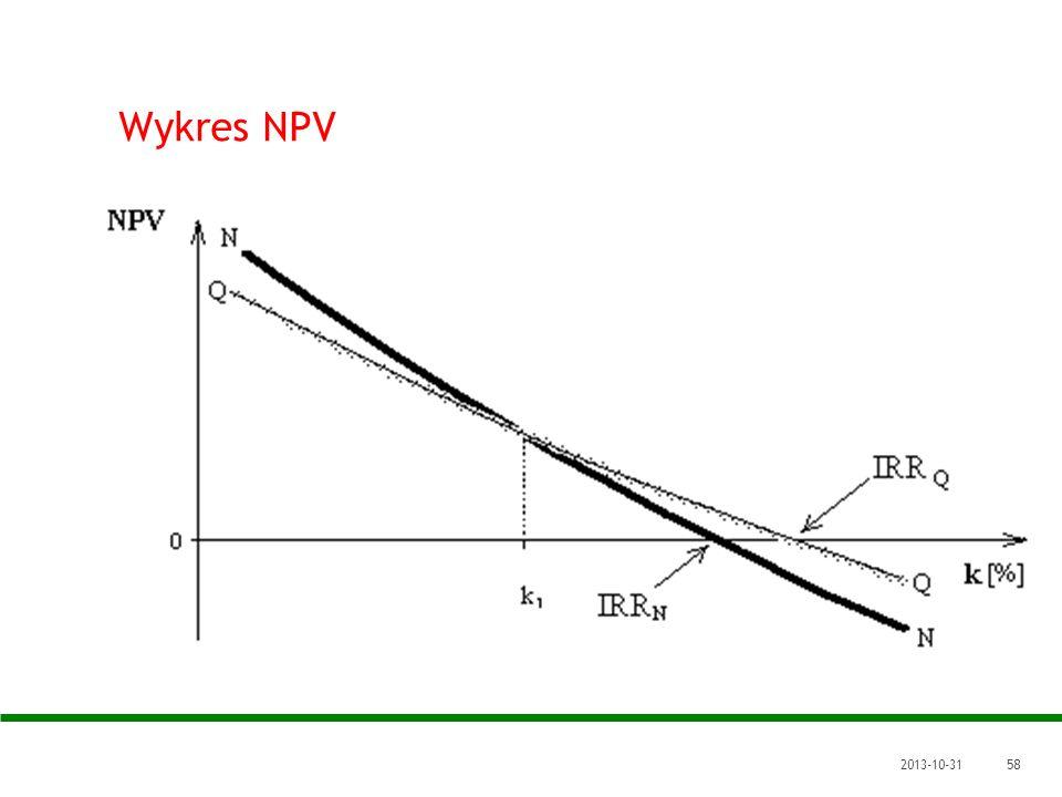 2013-10-3158 Wykres NPV