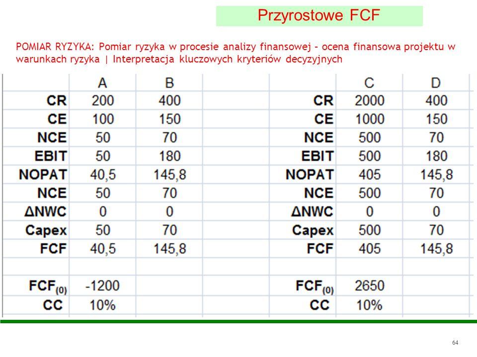 64 Przyrostowe FCF POMIAR RYZYKA: Pomiar ryzyka w procesie analizy finansowej – ocena finansowa projektu w warunkach ryzyka | Interpretacja kluczowych