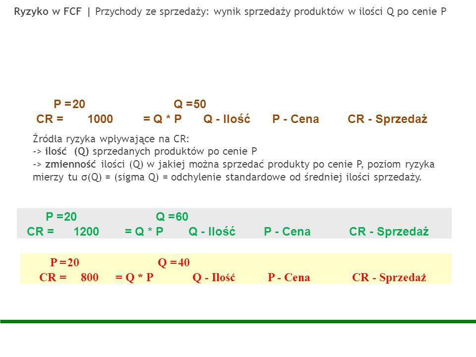 Ryzyko w FCF | Przychody ze sprzedaży: wynik sprzedaży produktów w ilości Q po cenie P Źródła ryzyka wpływające na CR: -> ilość (Q) sprzedanych produk