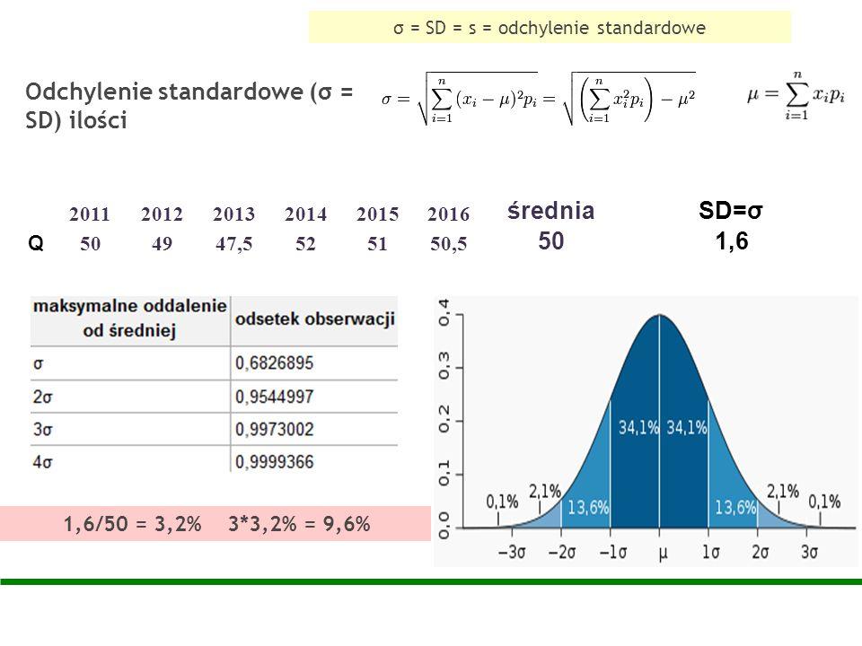 Odchylenie standardowe (σ = SD) ilości 1,6/50 = 3,2% 3*3,2% = 9,6% 201120122013201420152016 średniaSD=σ Q 504947,5525150,5 501,6 σ = SD = s = odchylen
