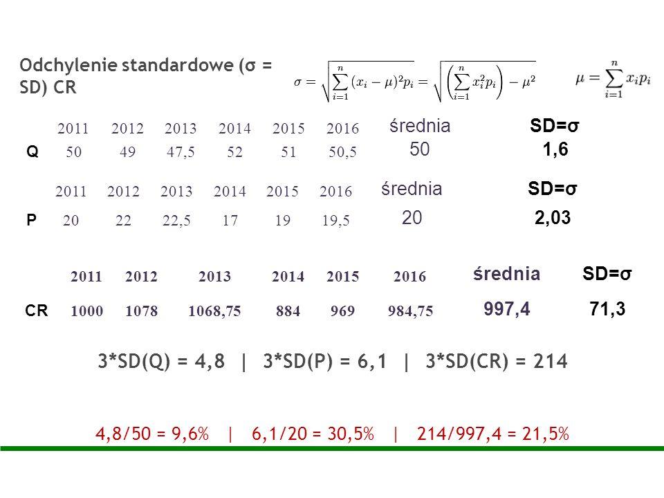 Odchylenie standardowe (σ = SD) CR 3*SD(Q) = 4,8 | 3*SD(P) = 6,1 | 3*SD(CR) = 214 4,8/50 = 9,6% | 6,1/20 = 30,5% | 214/997,4 = 21,5% 20112012201320142