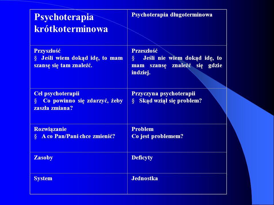 Psychoterapia krótkoterminowa Psychoterapia długoterminowa Przyszłość Jeśli wiem dokąd idę, to mam szansę się tam znaleźć. Przeszłość Jeśli nie wiem d