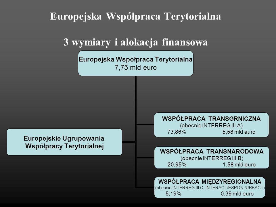 Europejska Współpraca Terytorialna 3 wymiary i alokacja finansowa Europejska Współpraca Terytorialna 7,75 mld euro WSPÓŁPRACA TRANSGRNICZNA (obecnie I