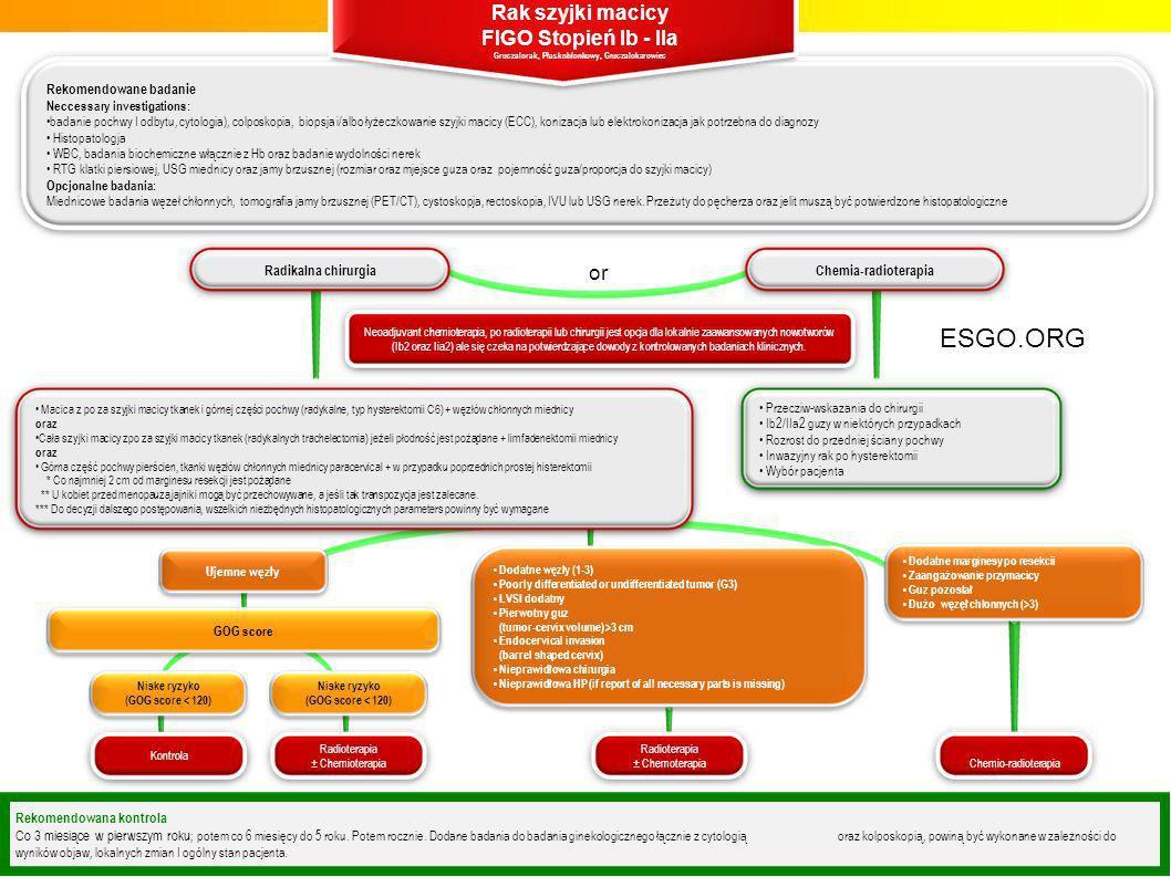 Rekomendowane badanie Neccessary investigations: badanie pochwy I odbytu, cytologia), colposkopia, biopsja i/albo łyżeczkowanie szyjki macicy (ECC), k
