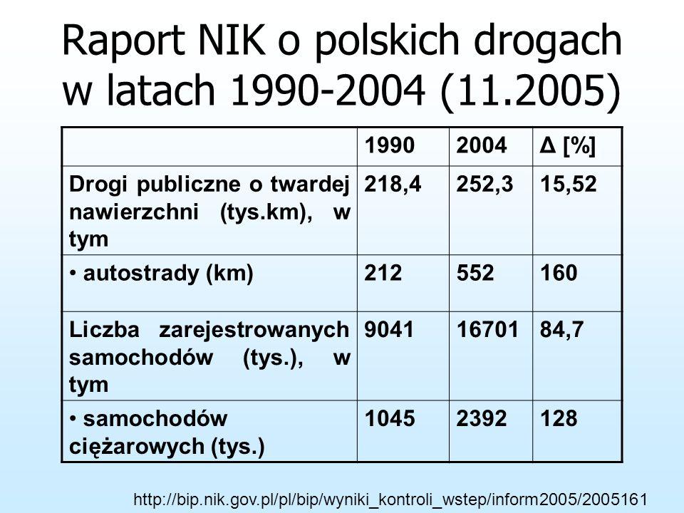 W latach 1990-2004 wykonana praca w transporcie samochodowym wzrosła o 174% zwiększył się udział transportu samochodwego w wykonanej pracy przewozowej