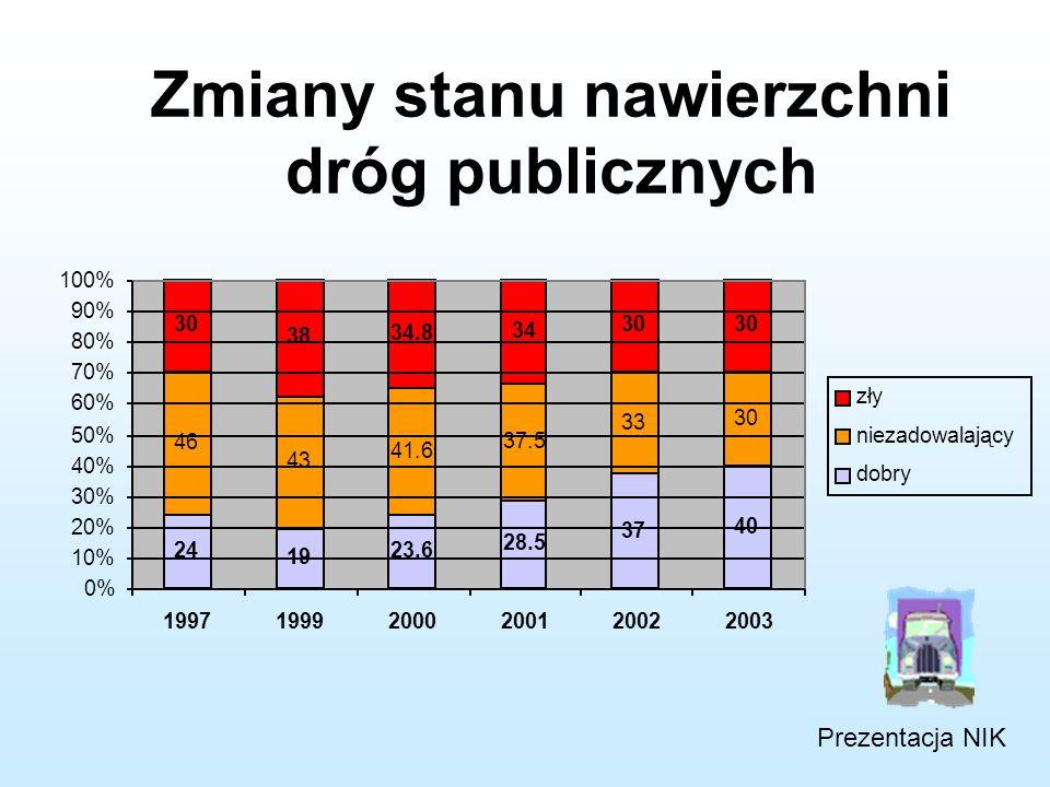 http://bip.nik.gov.pl/pl/bip/wyniki_kontroli_wstep/inform2005/2005161 19902004Δ [%] Drogi publiczne o twardej nawierzchni (tys.km), w tym 218,4252,315