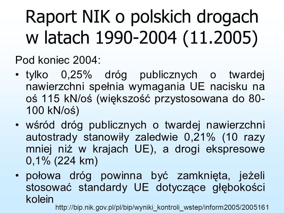 Stan techniczny dróg krajowych w 2004 r. (wybrane przyczyny i skutki). Pęknięcia nawierzchni na 16,1% dróg Nierówna nawierzchnia na 15,8% dróg Koleiny
