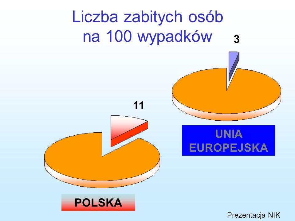 Pod koniec 2004: tylko 0,25% dróg publicznych o twardej nawierzchni spełnia wymagania UE nacisku na oś 115 kN/oś (większość przystosowana do 80- 100 k