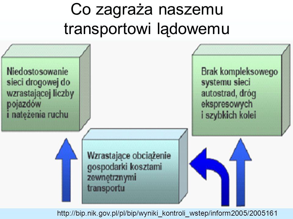 26 Sytuacja zastana w 1990 r. Konieczność przeprowadzenia jednoczesnej transformacji politycznej i gospodarczej. Niezadowalający stan techniczny dróg