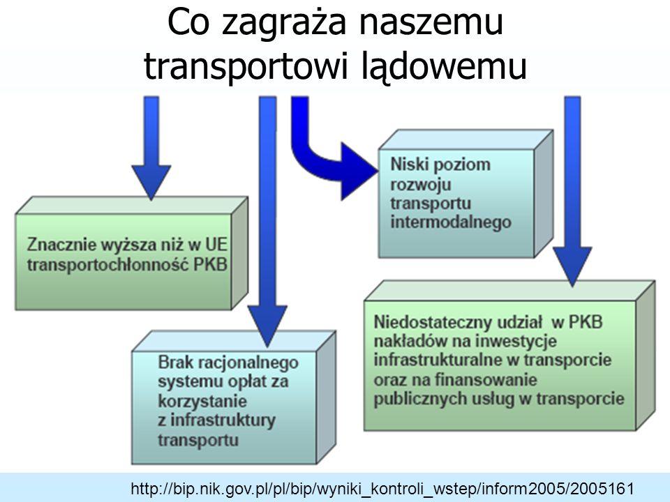 http://bip.nik.gov.pl/pl/bip/wyniki_kontroli_wstep/inform2005/2005161 Co zagraża naszemu transportowi lądowemu