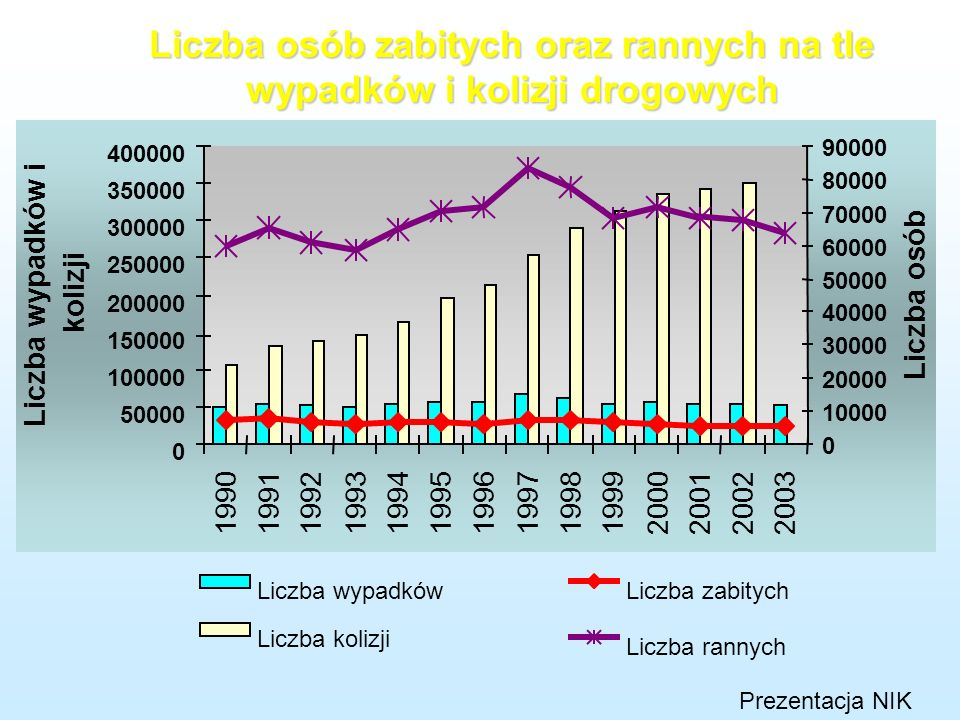 W latach 1990-2004 wzrost obciążenia gospodarki narodowej kosztami zewnętrznymi transportu (m.in. z tytułu zanieczyszczenia powietrza, hałasu, wypadkó