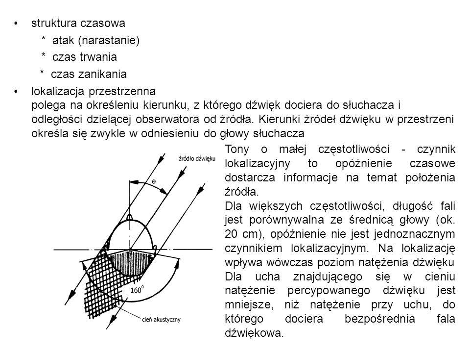 struktura czasowa * atak (narastanie) * czas trwania * czas zanikania lokalizacja przestrzenna polega na określeniu kierunku, z którego dźwięk dociera