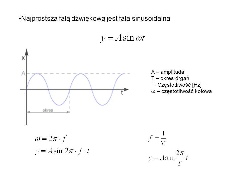 Najprostszą falą dźwiękową jest fala sinusoidalna A – amplituda T – okres drgań f - Częstotliwość [Hz] ω – częstotliwość kołowa