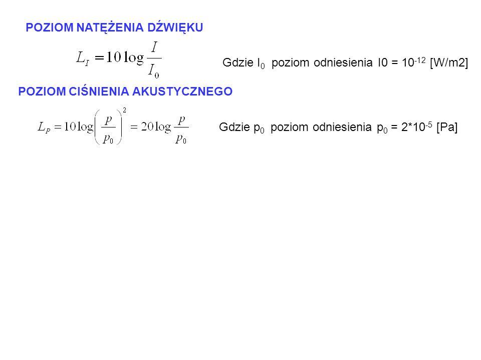 POZIOM NATĘŻENIA DŹWIĘKU Gdzie I 0 poziom odniesienia I0 = 10 -12 [W/m2] POZIOM CIŚNIENIA AKUSTYCZNEGO Gdzie p 0 poziom odniesienia p 0 = 2*10 -5 [Pa]