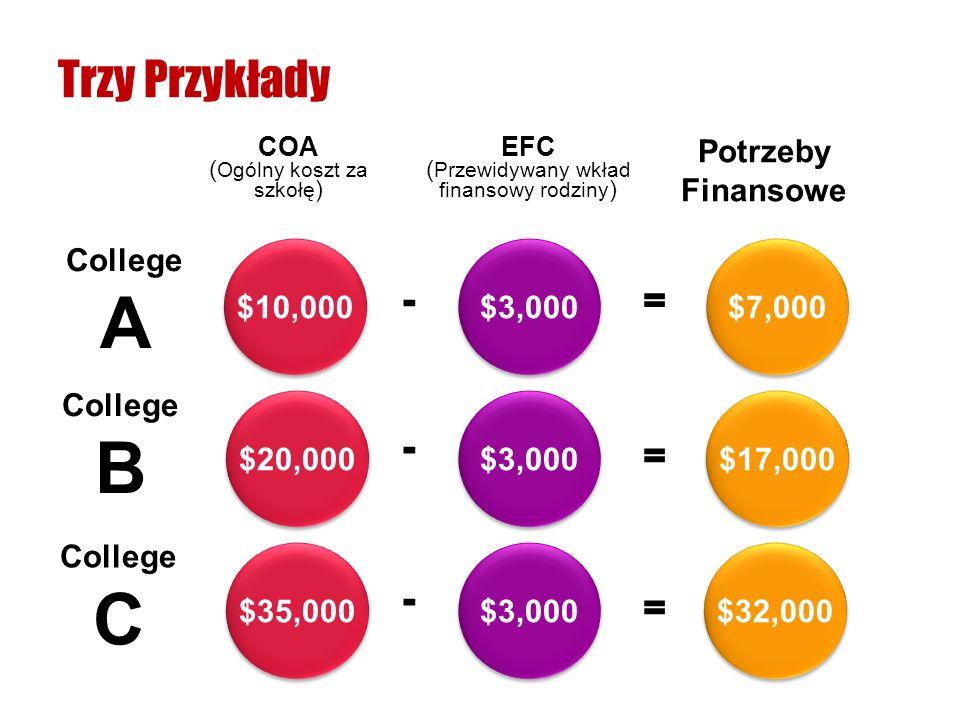 College A Trzy Przykłady COA ( Ogólny koszt za szkołę ) EFC ( Przewidywany wkład finansowy rodziny ) Potrzeby Finansowe $3,000 $10,000 $7,000 $3,000 $