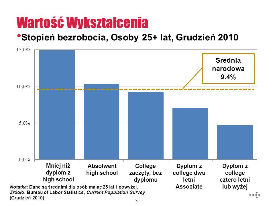 Stopień bezrobocia, Osoby 25+ lat, Grudzień 2010 Wartość Wykształcenia 3 Notatka: Dane są średnimi dla osób mając 25 lat i powyżej. Źródło: Bureau of