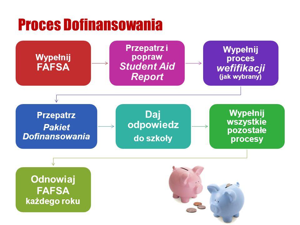 Proces Dofinansowania Wypełnij FAFSA Przepatrz i popraw Student Aid Report Wypełnij proces wefifikacji (jak wybrany) Przepatrz Pakiet Dofinansowania D