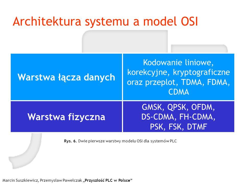 Marcin Suszkiewicz, Przemysław Pawełczak Przyszłość PLC w Polsce Architektura systemu a model OSI Warstwa łącza danych Kodowanie liniowe, korekcyjne,