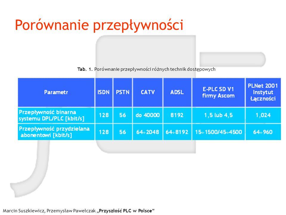 Marcin Suszkiewicz, Przemysław Pawełczak Przyszłość PLC w Polsce Porównanie przepływności Tab. 1. Porównanie przepływności różnych technik dostępowych
