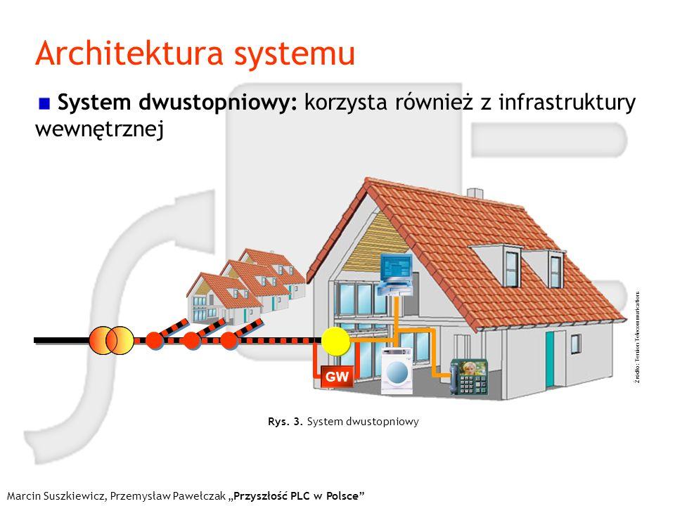 Architektura systemu Marcin Suszkiewicz, Przemysław Pawełczak Przyszłość PLC w Polsce System dwustopniowy: korzysta również z infrastruktury wewnętrzn
