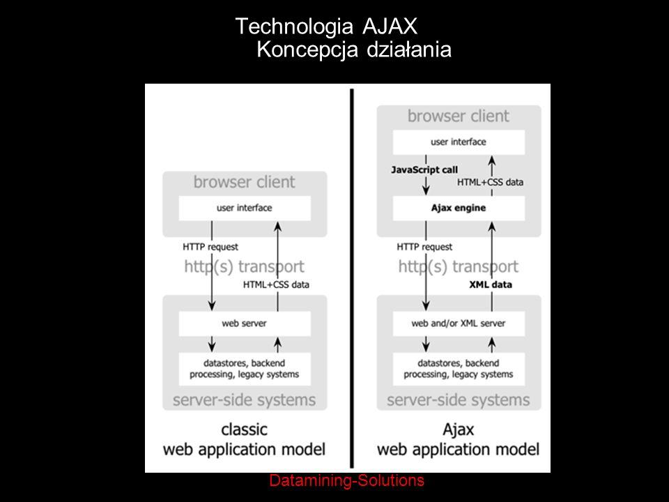 Datamining-Solutions Technologia AJAX Koncepcja działania