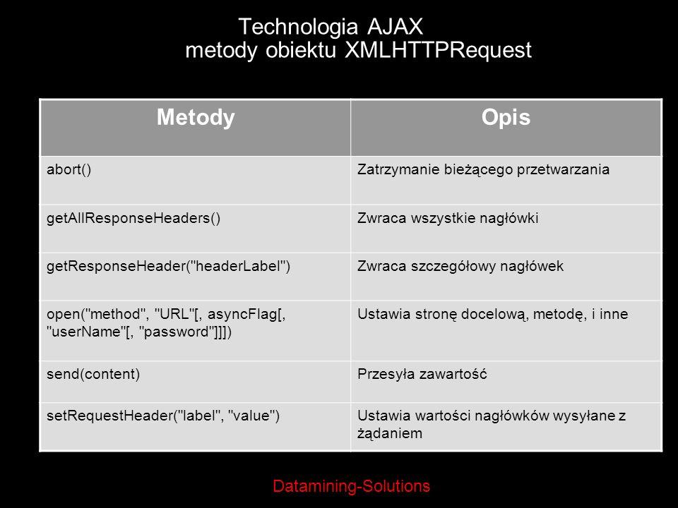 Datamining-Solutions Technologia AJAX metody obiektu XMLHTTPRequest MetodyOpis abort()Zatrzymanie bieżącego przetwarzania getAllResponseHeaders()Zwrac