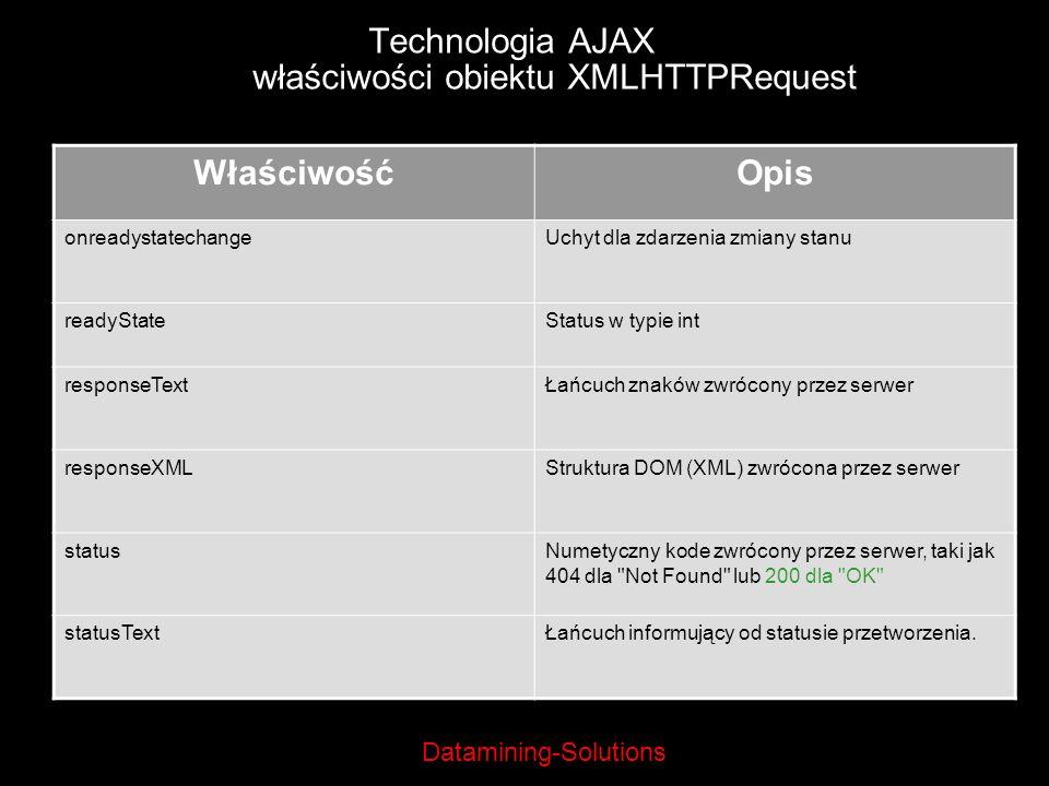 Datamining-Solutions Technologia AJAX właściwości obiektu XMLHTTPRequest WłaściwośćOpis onreadystatechangeUchyt dla zdarzenia zmiany stanu readyStateS