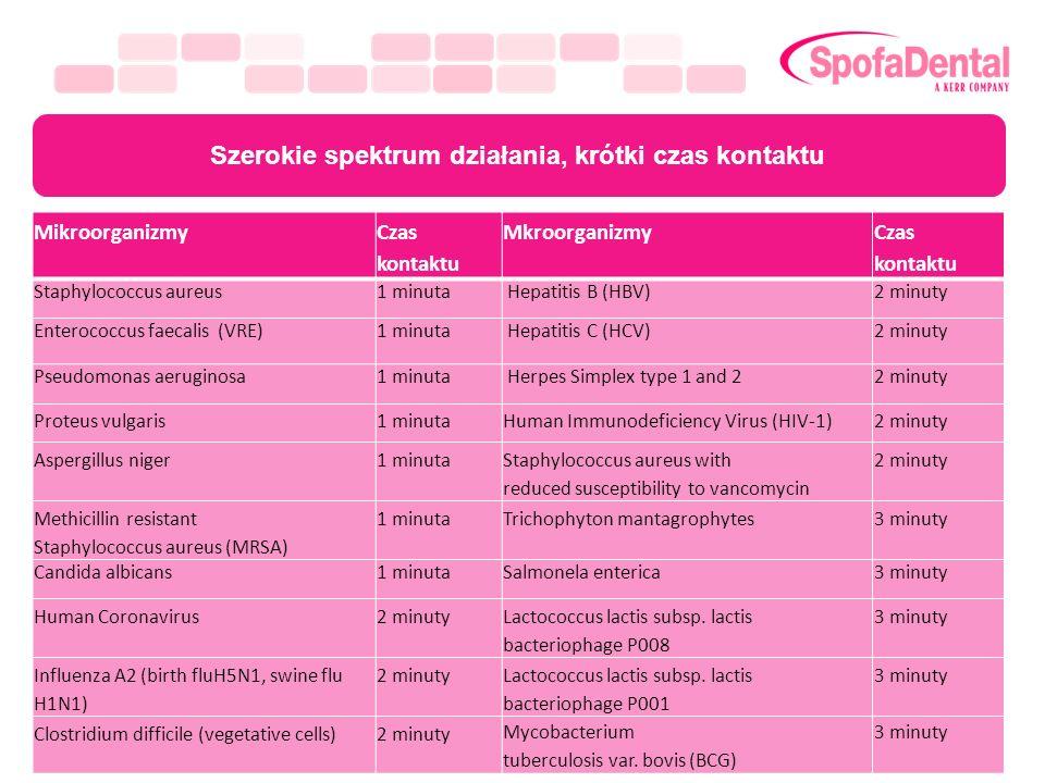 Szerokie spektrum działania, krótki czas kontaktu MikroorganizmyCzas kontaktu MkroorganizmyCzas kontaktu Staphylococcus aureus1 minuta Hepatitis B (HB