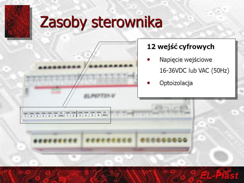 EL-Piast 3 wejścia analogowe napięciowo-prądowe Napięcie wejściowe 0-10VDC lub 0-20mA Zabezpieczenie przeciw- przepięciowe Zabezpieczenie nadnapięciowe Rozdzielczość 8 bitów/V(mA) 3 wejścia analogowe napięciowo-prądowe Napięcie wejściowe 0-10VDC lub 0-20mA Zabezpieczenie przeciw- przepięciowe Zabezpieczenie nadnapięciowe Rozdzielczość 8 bitów/V(mA) Zasoby sterownika