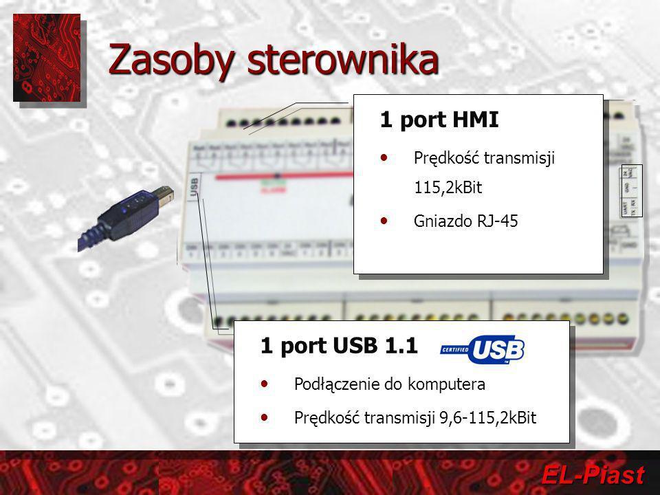 EL-Piast Zasoby sterownika RodzajLiczbaPodstawowe parametry Wejścia Wejście cyfrowe12Napięcie 16-36VDC/AC Wejście analogowe3Napięcie 0-10VDC lub 0-20mA Wejście czujnikowe5PT1000 Wyjścia Wyjście analogowe4Napięcie 0-10VDC Wyjście przekaźnikowe normalnie otwarte (NO) 7 Napięcie robocze 230V, Prąd roboczy 8A Wyjście przekaźnikowe kontaktronowe 1 Napięcie robocze 230V, Wytrzymałość mechaniczna 500 mln.