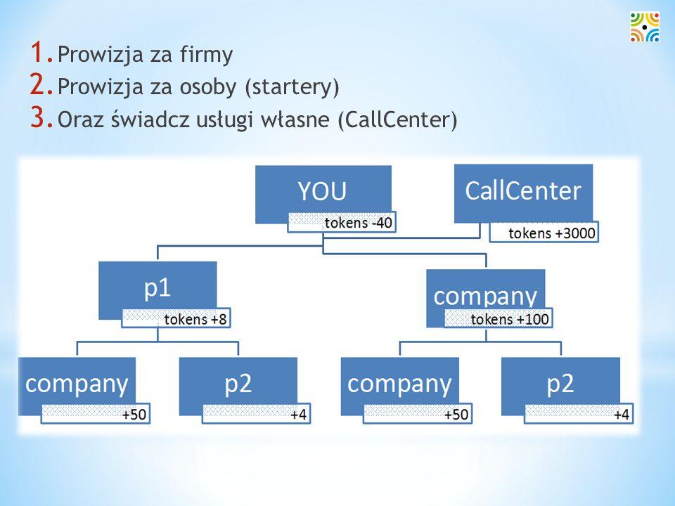 1. Prowizja za firmy 2. Prowizja za osoby (startery) 3. Oraz świadcz usługi własne (CallCenter)