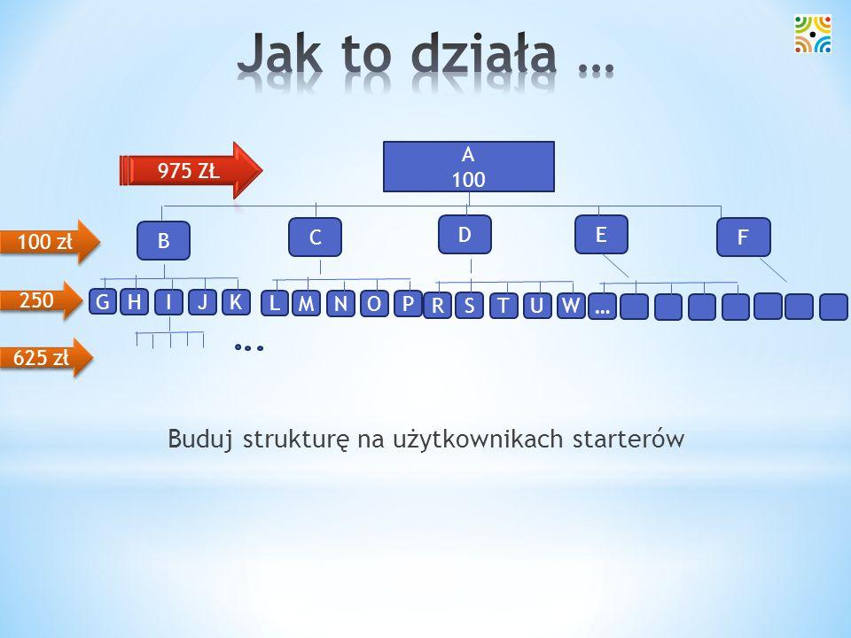 Buduj strukturę na użytkownikach starterów A 100 100 zł 250 625 zł C D B E F H I G JK M N L OP S T R UW …