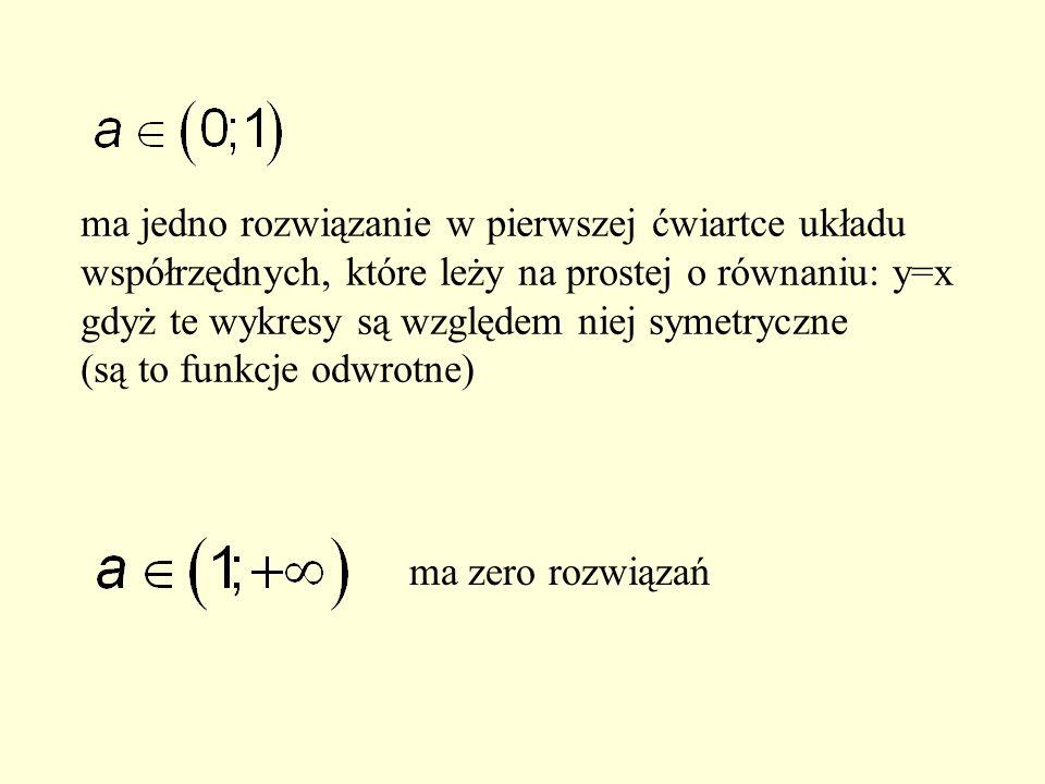 ma jedno rozwiązanie w pierwszej ćwiartce układu współrzędnych, które leży na prostej o równaniu: y=x gdyż te wykresy są względem niej symetryczne (są