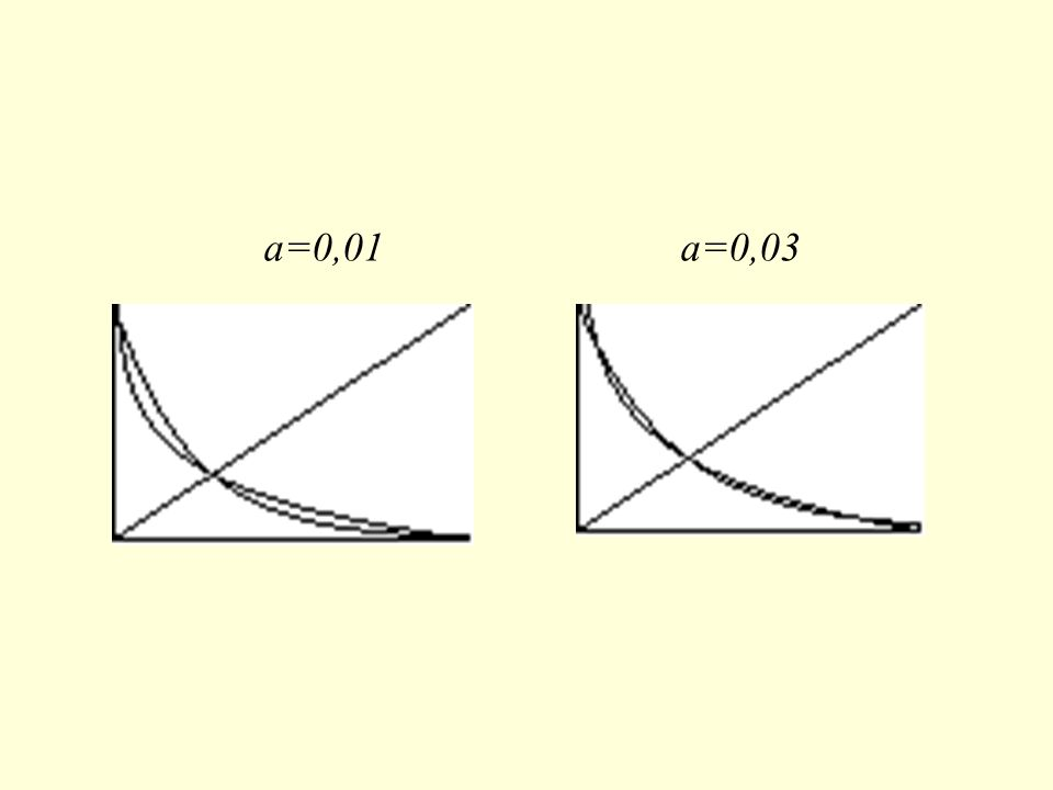 a=0,01 a=0,03