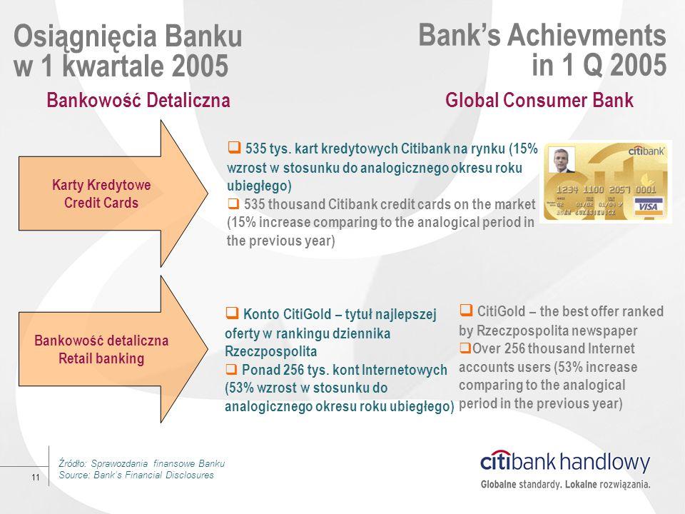 11 Karty Kredytowe Credit Cards Osiągnięcia Banku w 1 kwartale 2005 Banks Achievments in 1 Q 2005 535 tys. kart kredytowych Citibank na rynku (15% wzr