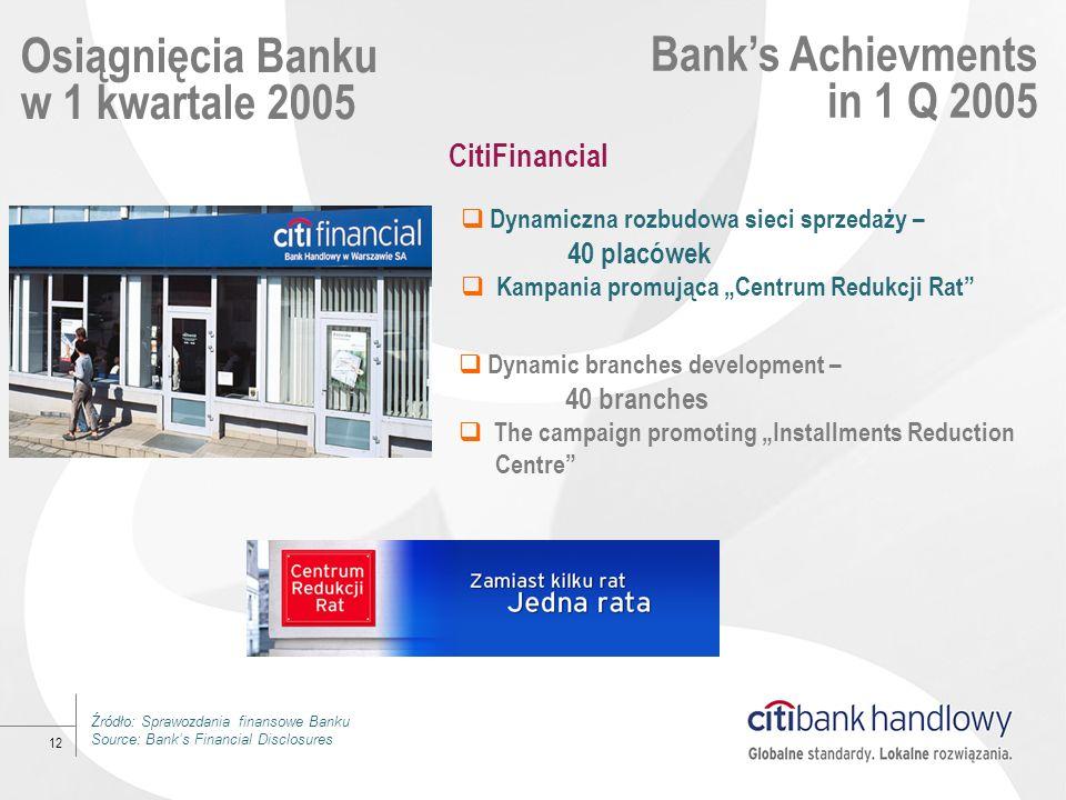 12 Osiągnięcia Banku w 1 kwartale 2005 Banks Achievments in 1 Q 2005 Dynamiczna rozbudowa sieci sprzedaży – 40 placówek Kampania promująca Centrum Red