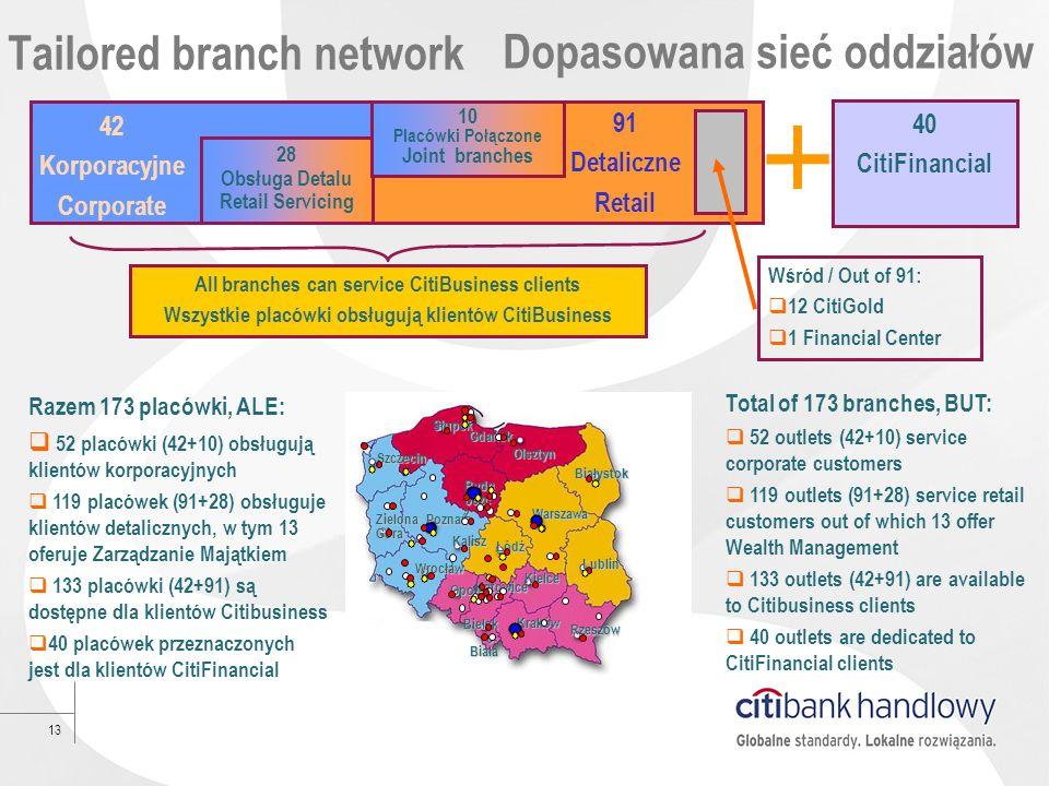 13 Tailored branch network 91 Detaliczne Retail 40 CitiFinancial All branches can service CitiBusiness clients Wszystkie placówki obsługują klientów C
