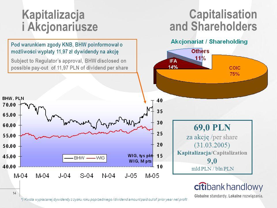 14 Kapitalizacja i Akcjonariusze Capitalisation and Shareholders 69,0 PLN za akcję /per share (31.03.2005) Kapitalizacja/Capitalization 9,0 mld PLN /
