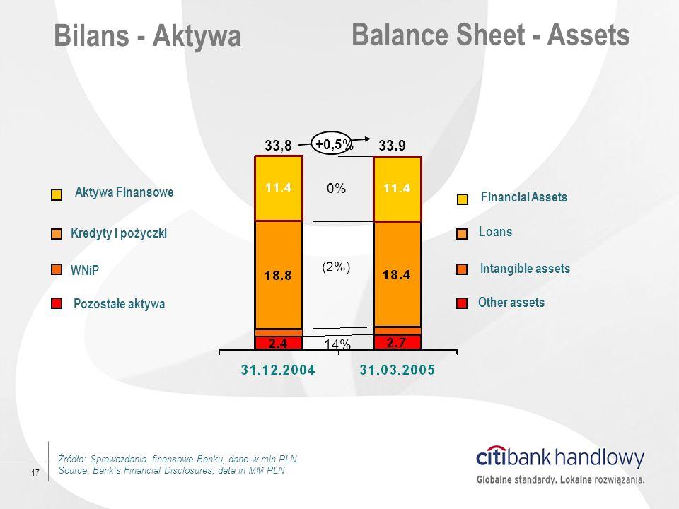 17 Bilans - Aktywa Balance Sheet - Assets 0%0% (2%) 14% +0,5% 33,833.9 Źródło: Sprawozdania finansowe Banku, dane w mln PLN Source: Banks Financial Di