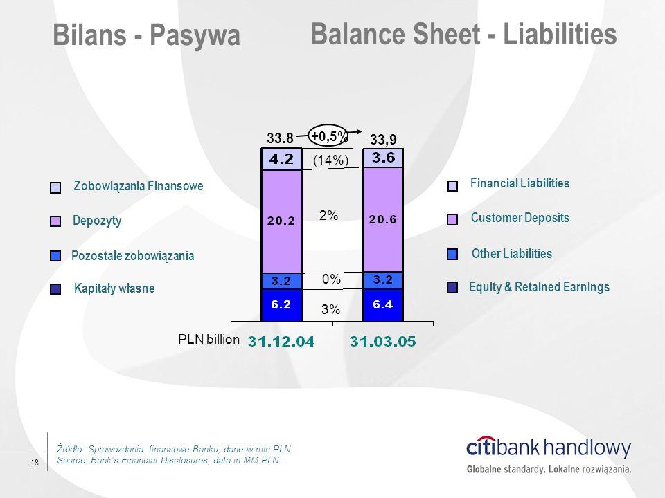 18 Bilans - Pasywa Balance Sheet - Liabilities 2% (14%) 0% 3% PLN billion +0,5% 33.8 33,9 Źródło: Sprawozdania finansowe Banku, dane w mln PLN Source: