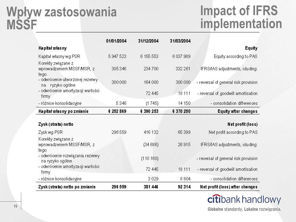 19 Wpływ zastosowania MSSF Impact of IFRS implementation